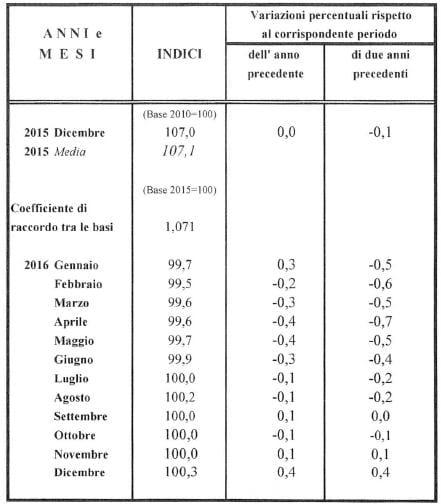 indice istat dicembre 2016 studio pappalardo