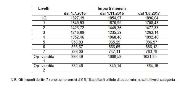 Contratto commercio ccnl 2018 preavviso livelli rinnovo for Ccnl legno e arredamento piccola e media industria